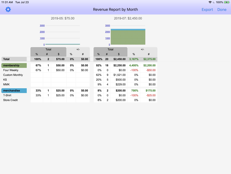 WODHOPPER Revenue Report GIF