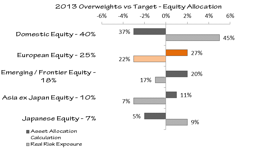 The woes of asset allocation models