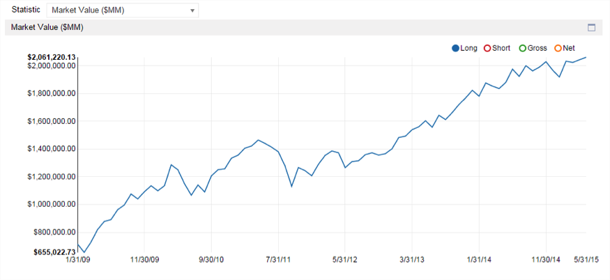 total market value of longs