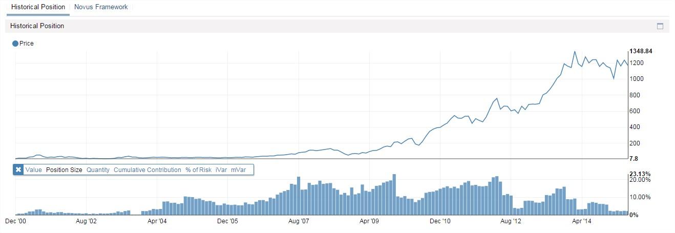 PAR Historical Position Trading