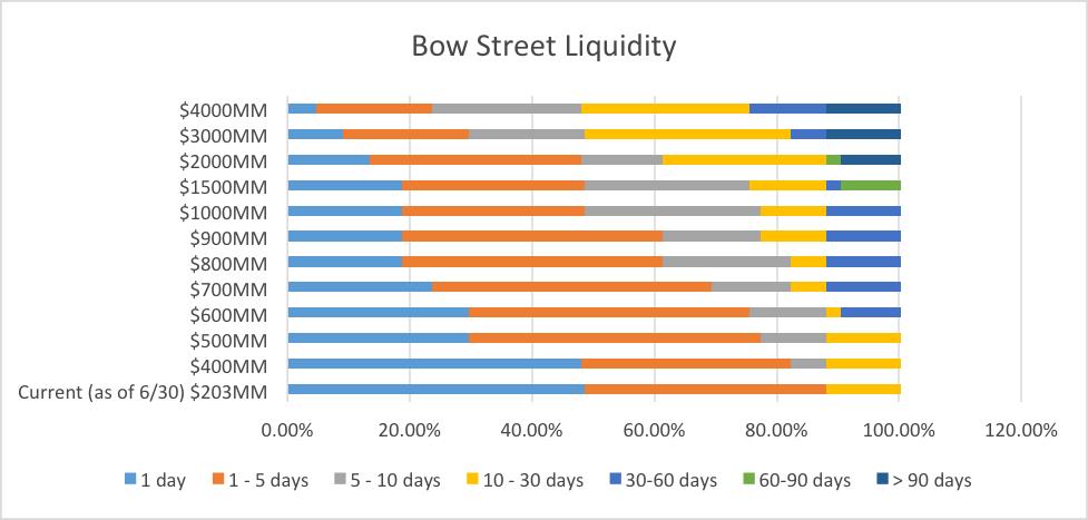 bow street llc