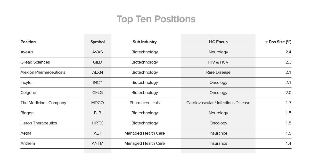 Top Ten Positions