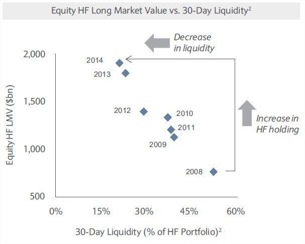 1.Percentage of total equity holdings Equity HFs can liquidate in 30 consecutive trading days, provided they present no more than 20% of the trailing 90-day ADV of each security. Source: Novus