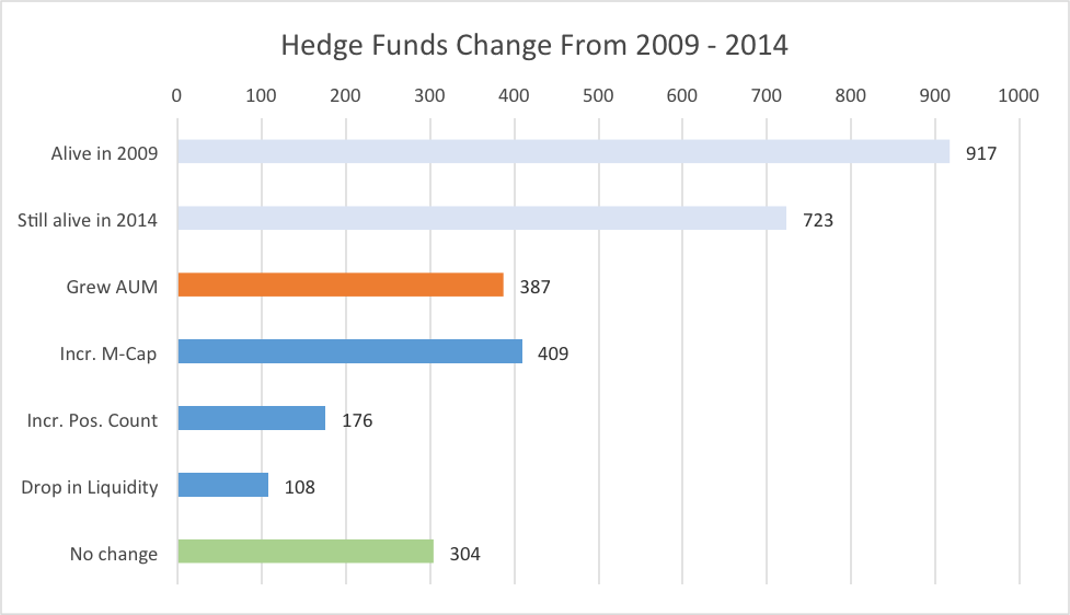 hedge fund changes