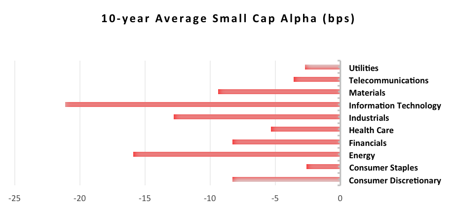 small cap alpha
