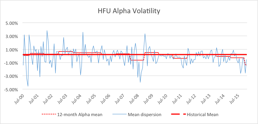 alpha mean reversion