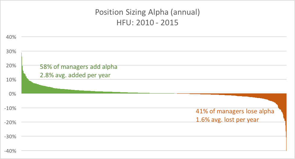 hedge fund position sizing