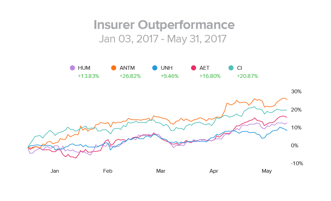 Insurer Outperformance
