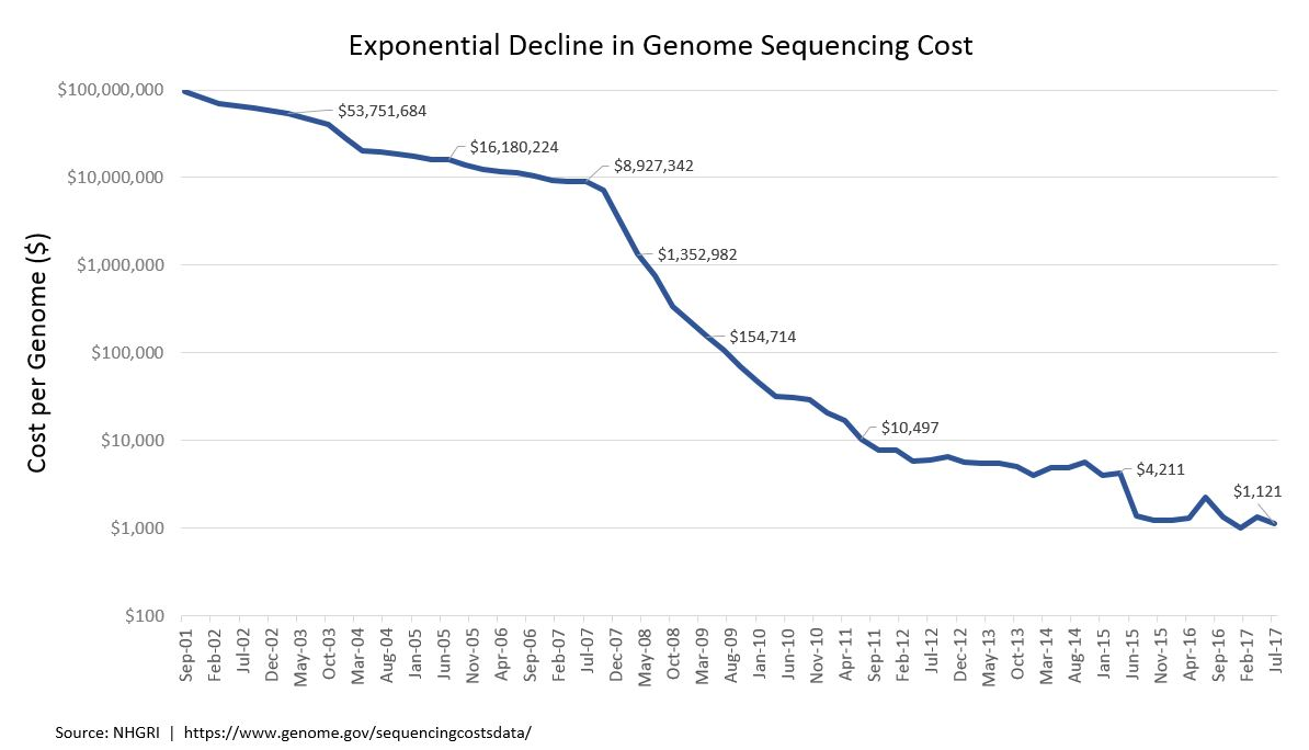 Sequencing Cost
