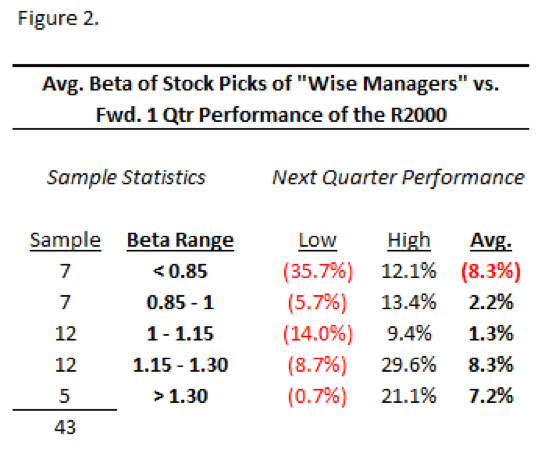 Hedge Fund Wise Managers 1