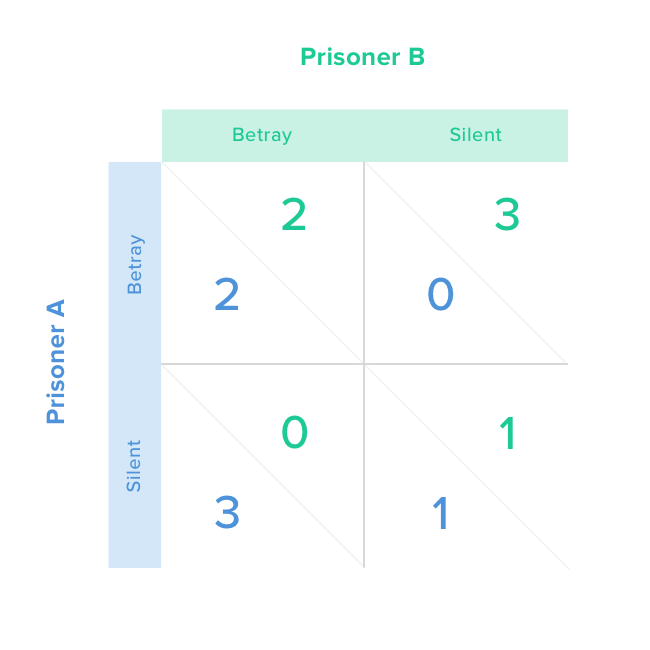 hedge fund crowding and the prisoners dilemma