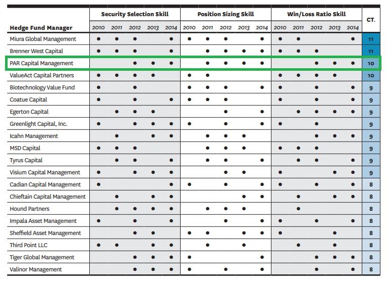 Hedge Fund Skill Set Ranking