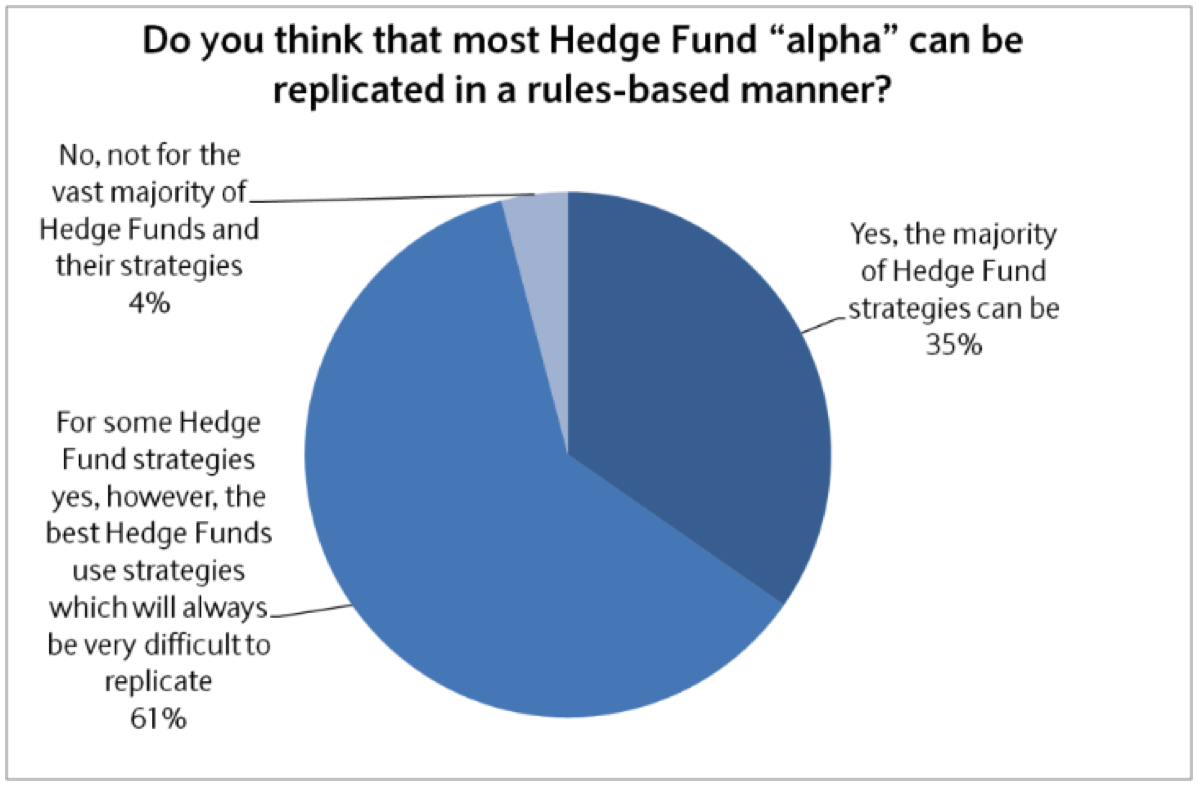 Harvesting Hedge Fund Returns 2