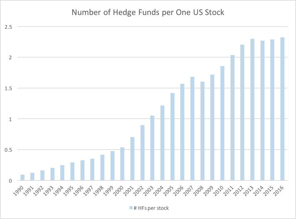 hedge fund crowding