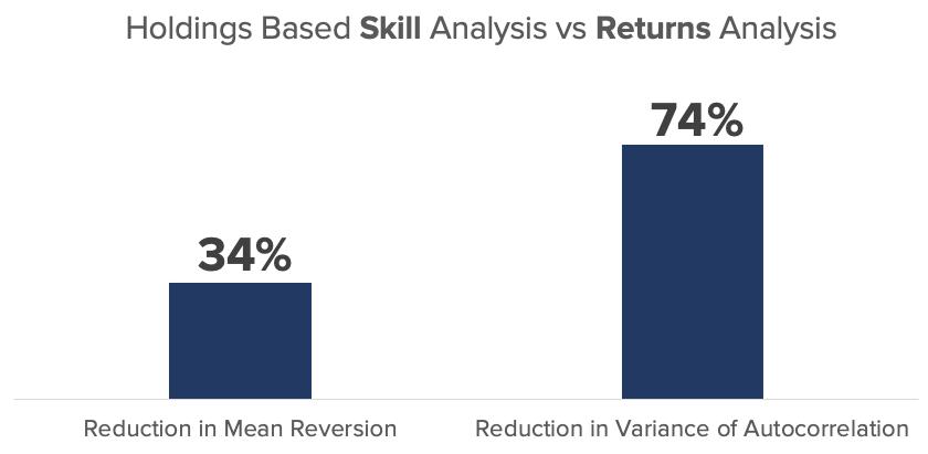 Holdings Based Skill vs Returns Analysis