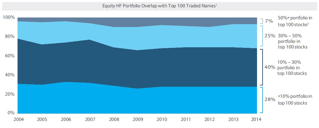 1.Novus data, Strategic Consulting analysis 2. Most frequently traded names by HF managers