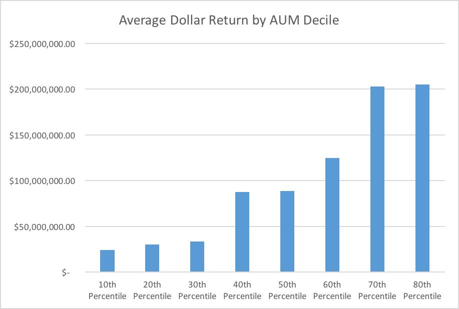 dollar return for E&Fs