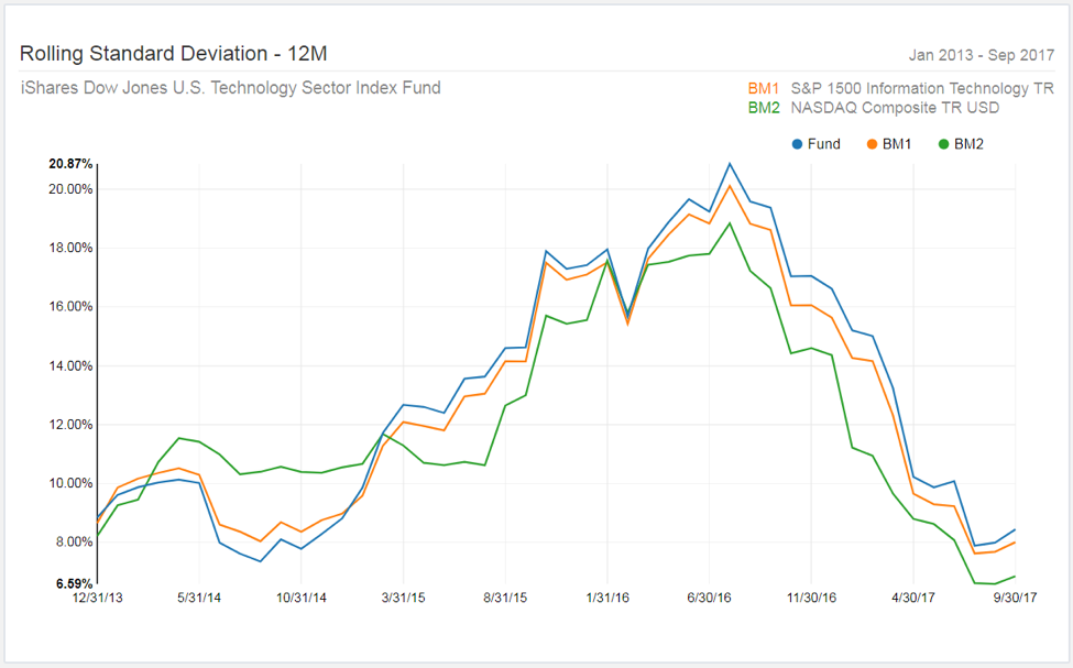 Low Volatility 2