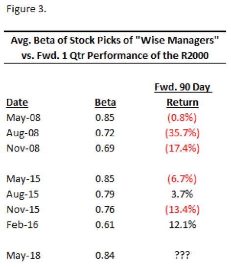 Hedge Fund Wise Managers 3