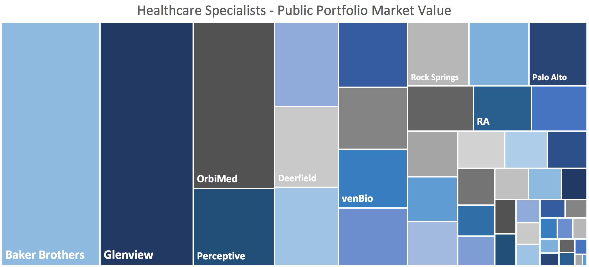 Healthcare Investors
