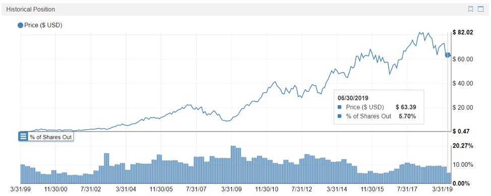 Technology Hedge Fund Stocks