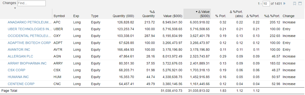 Top stocks across sectors
