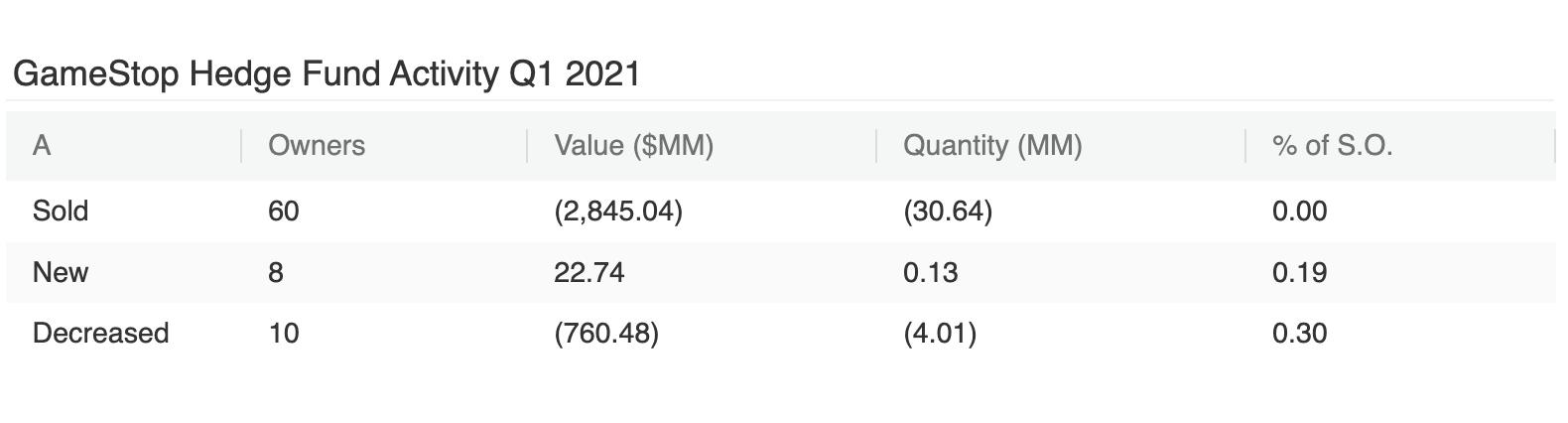 GameStop Q1 Hedge Fund Shareholder Activity