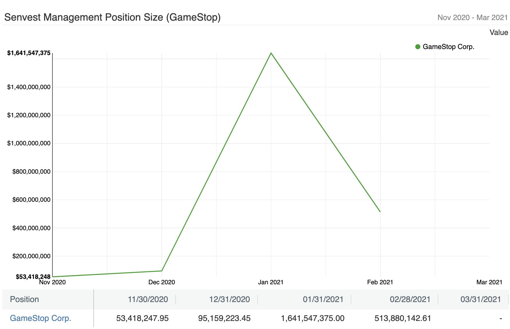 Senvest Management Position Size (GameStop)