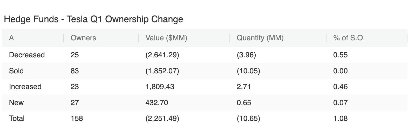 Hedge Funds Tesla Q1 Ownership Change
