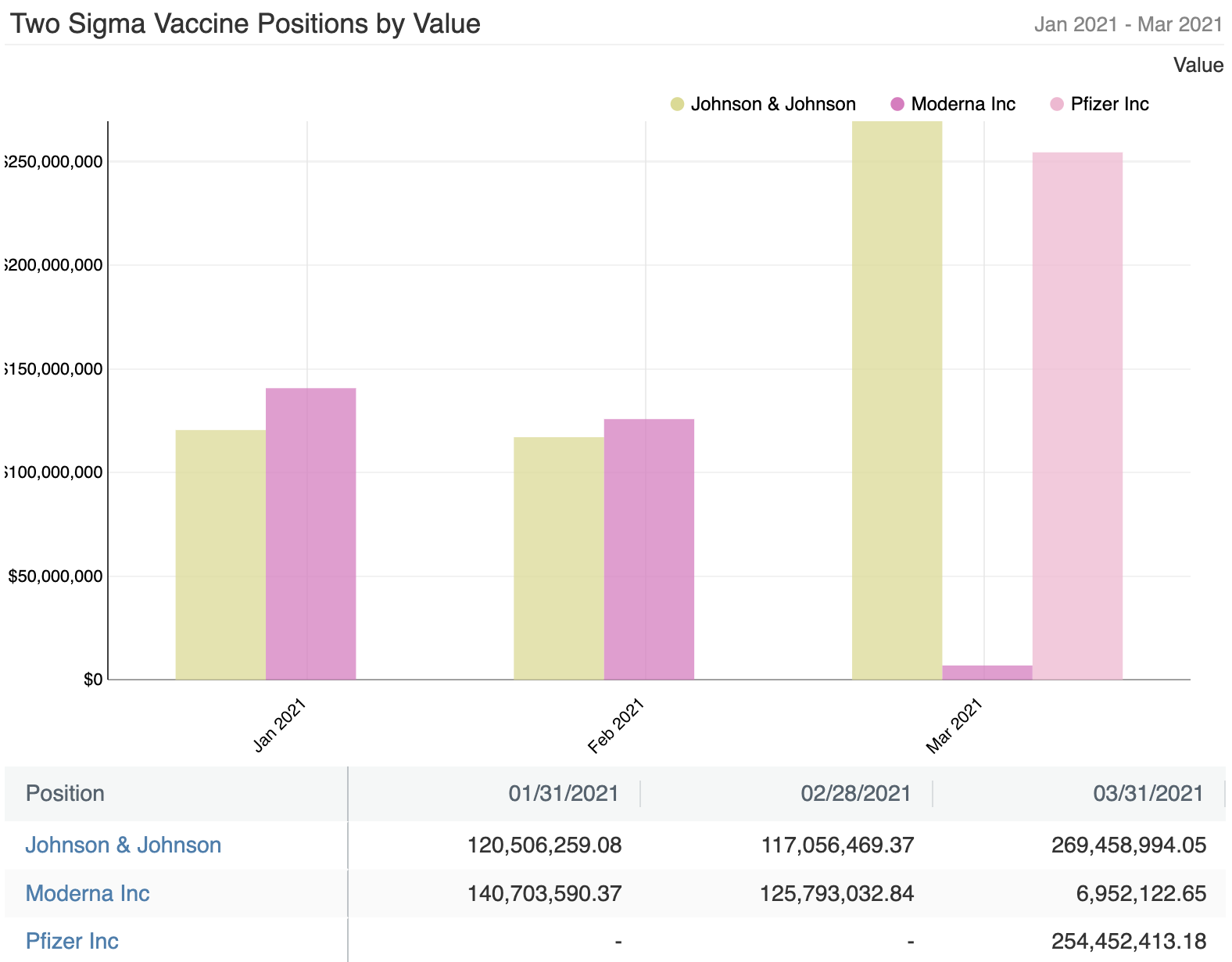 Two Sigma Vaccine Position by Value