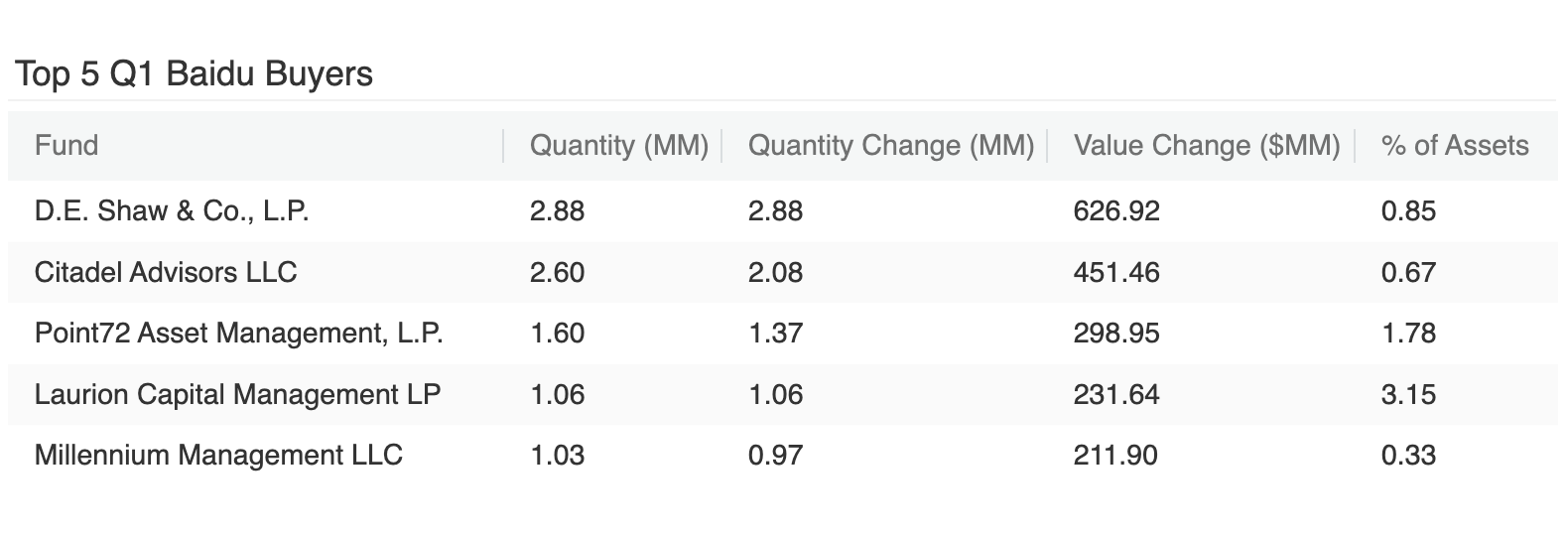 Top 5 Q1 Baidu Buyers