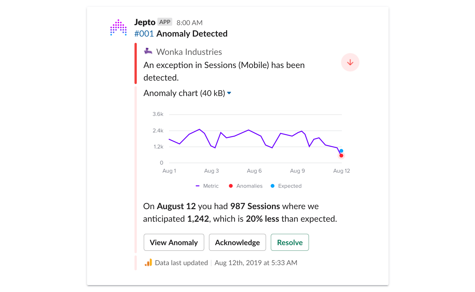 Google Analytics Anomaly Detection Slack Alert