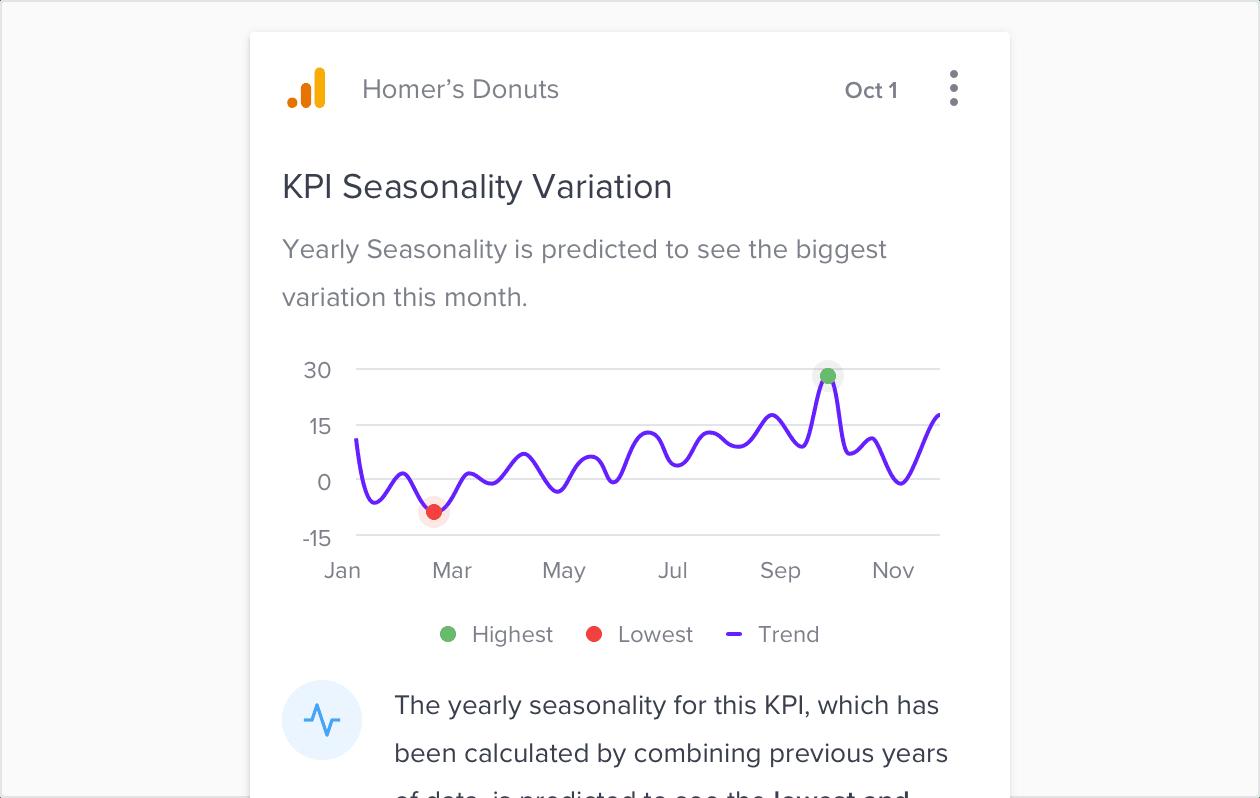 KPI Insights