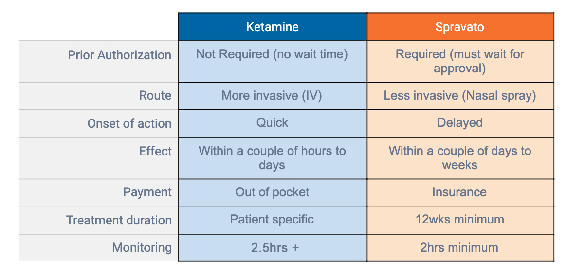 Ketamine vs spravato