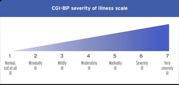 CGI Severity illness scale