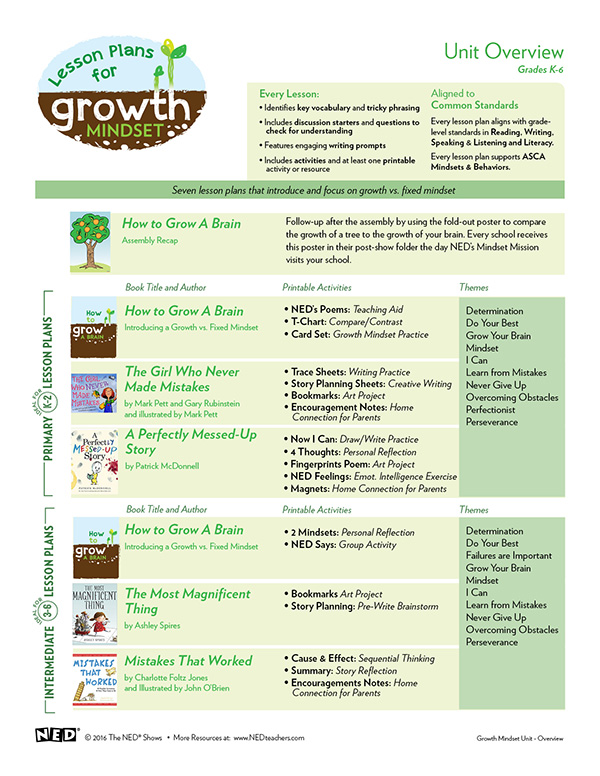 Growth Mindset Unit Overview