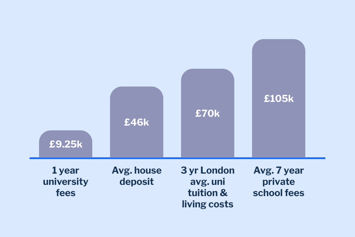 Indicative costs of supporting you child with university fees, private school fees or a first home deposit.