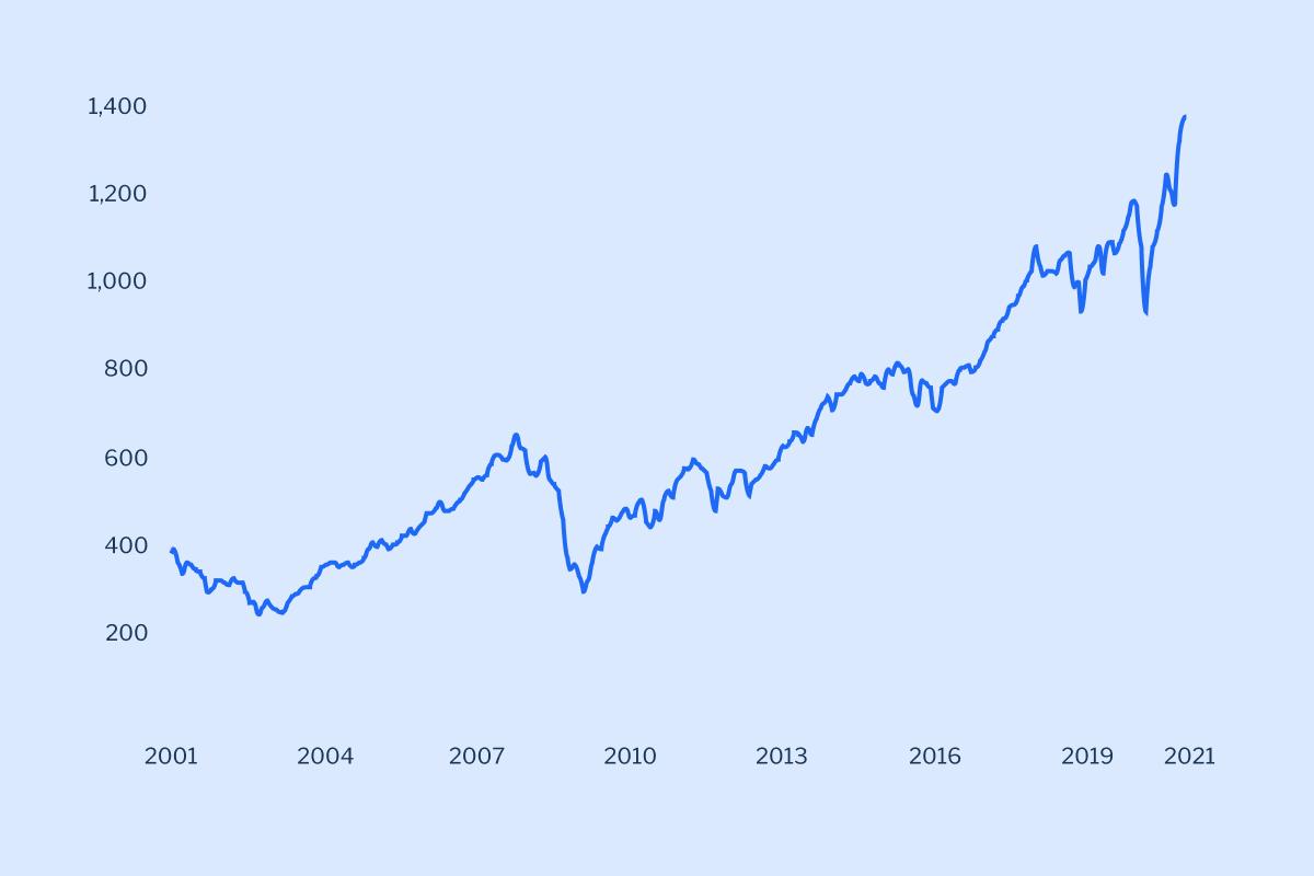 Performance of MSCI ACWI since 2001