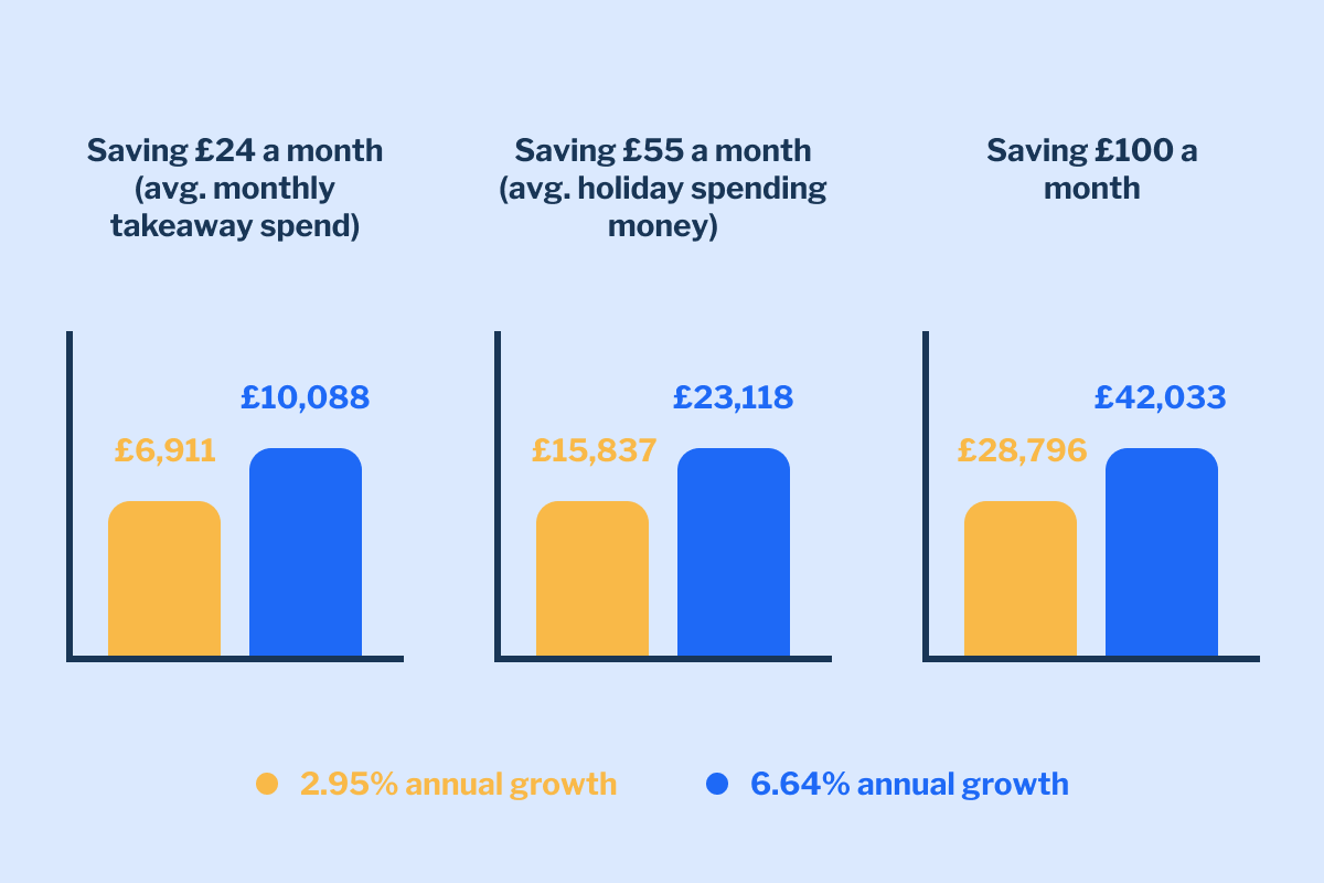 The potential impact of saving vs investing for your children's futures.