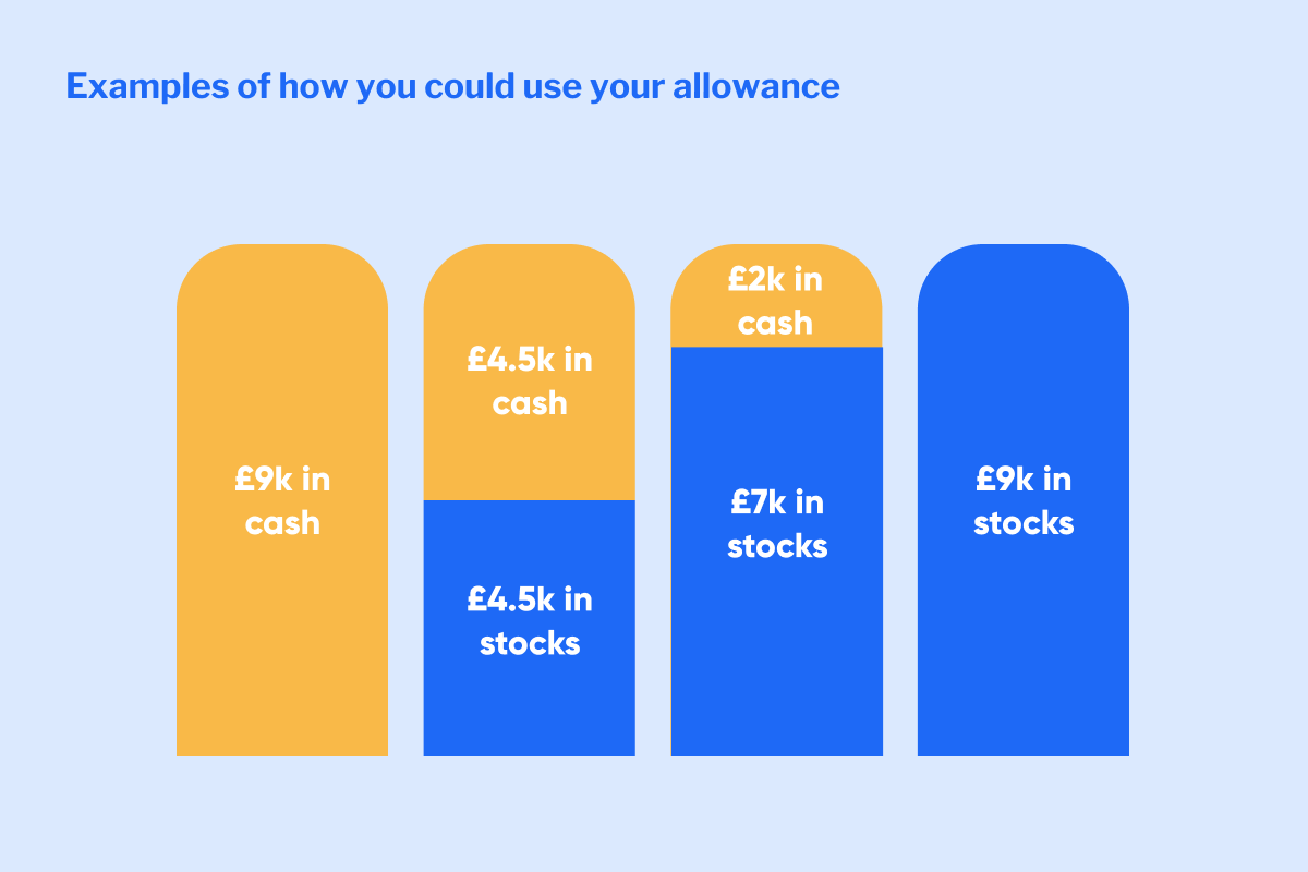 Examples of how someone can split their junior ISA allowance between a junior cash ISA and a junior stocks and shares ISA