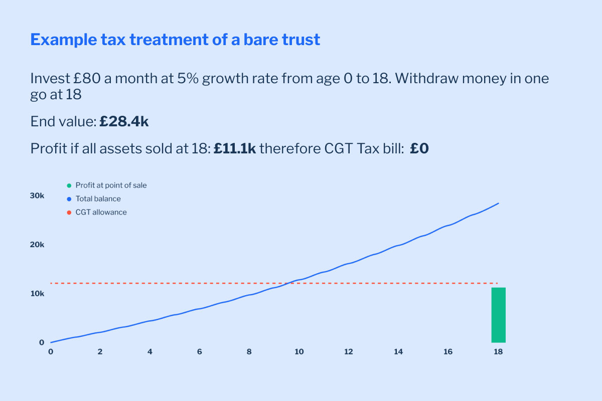 Example tax treatment of a bare trust