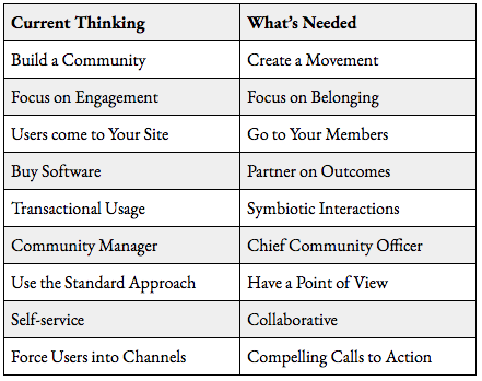 A comparative table explaining why online community software is dead