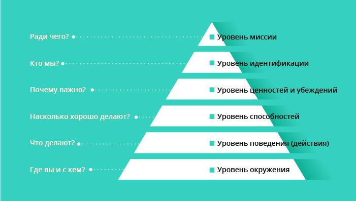 Пирамида спича помогает адаптировать презентацию или доклад к уровню восприятия вашей аудитории
