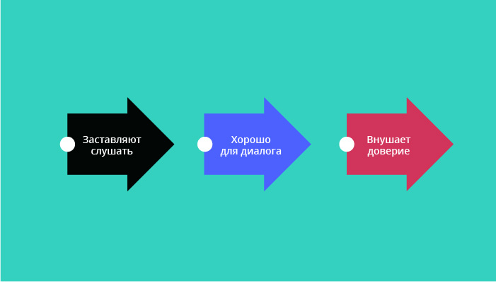 Структура схемы «Проблема-предложение-план»