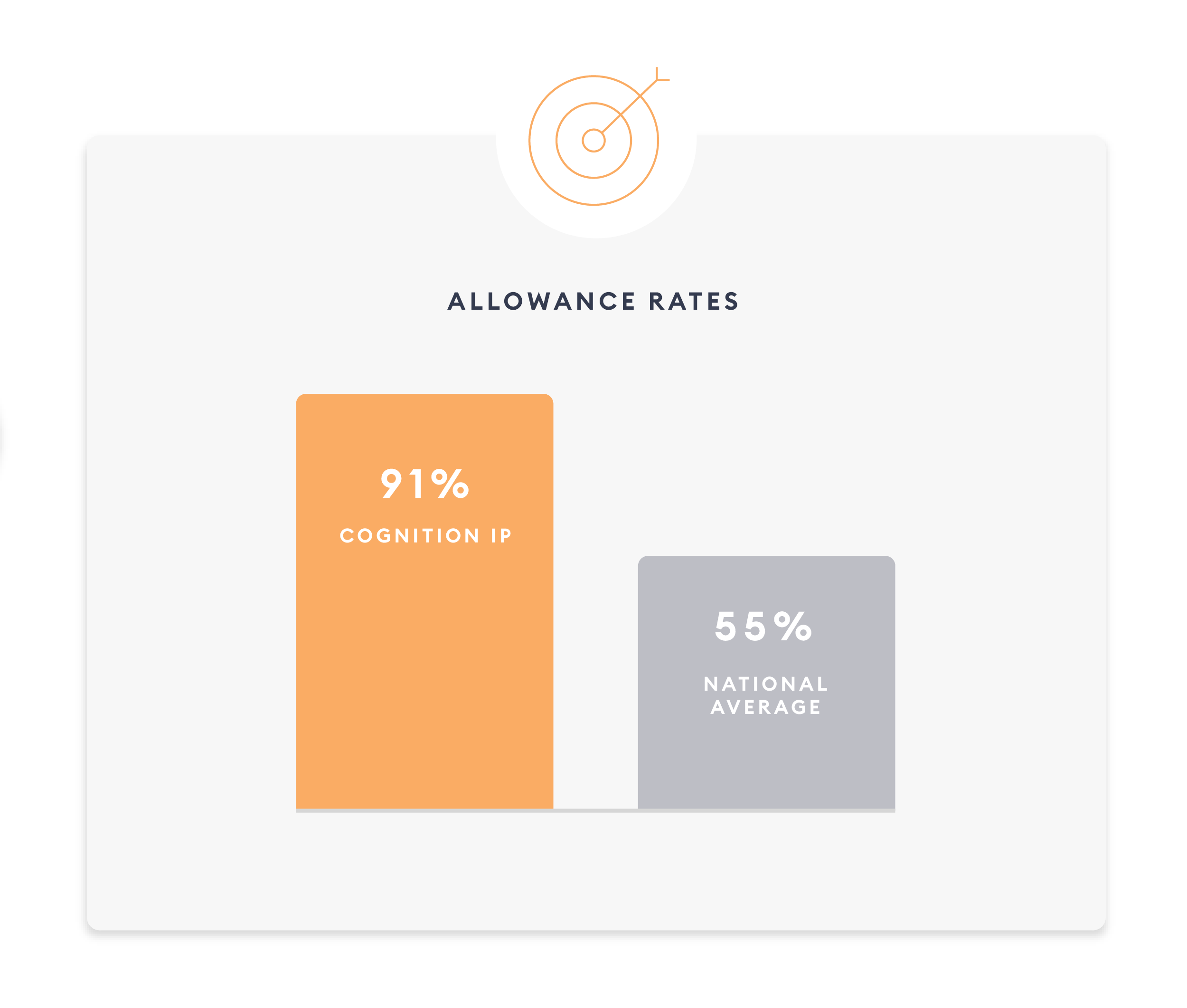 bar graph showing cognition ip's 91% allowance rate