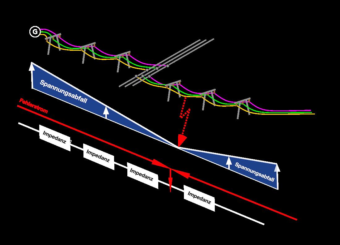 Distanzschutz Grundlagen