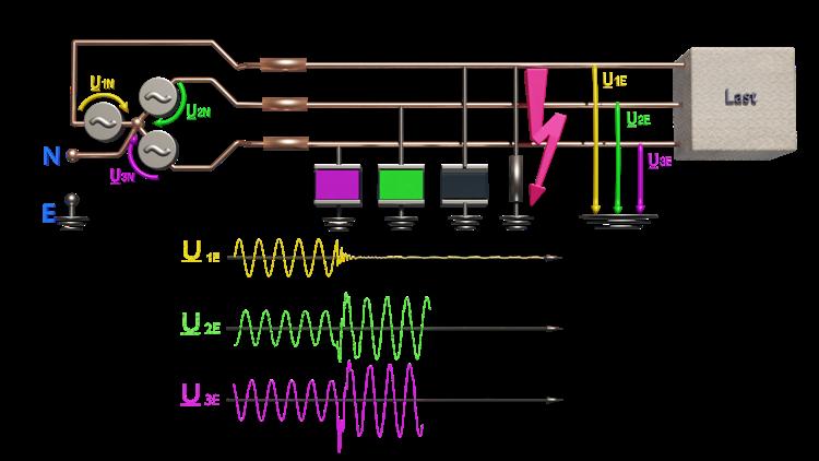Wattmetrische Erdschlusserfassung Grundlagen-Training