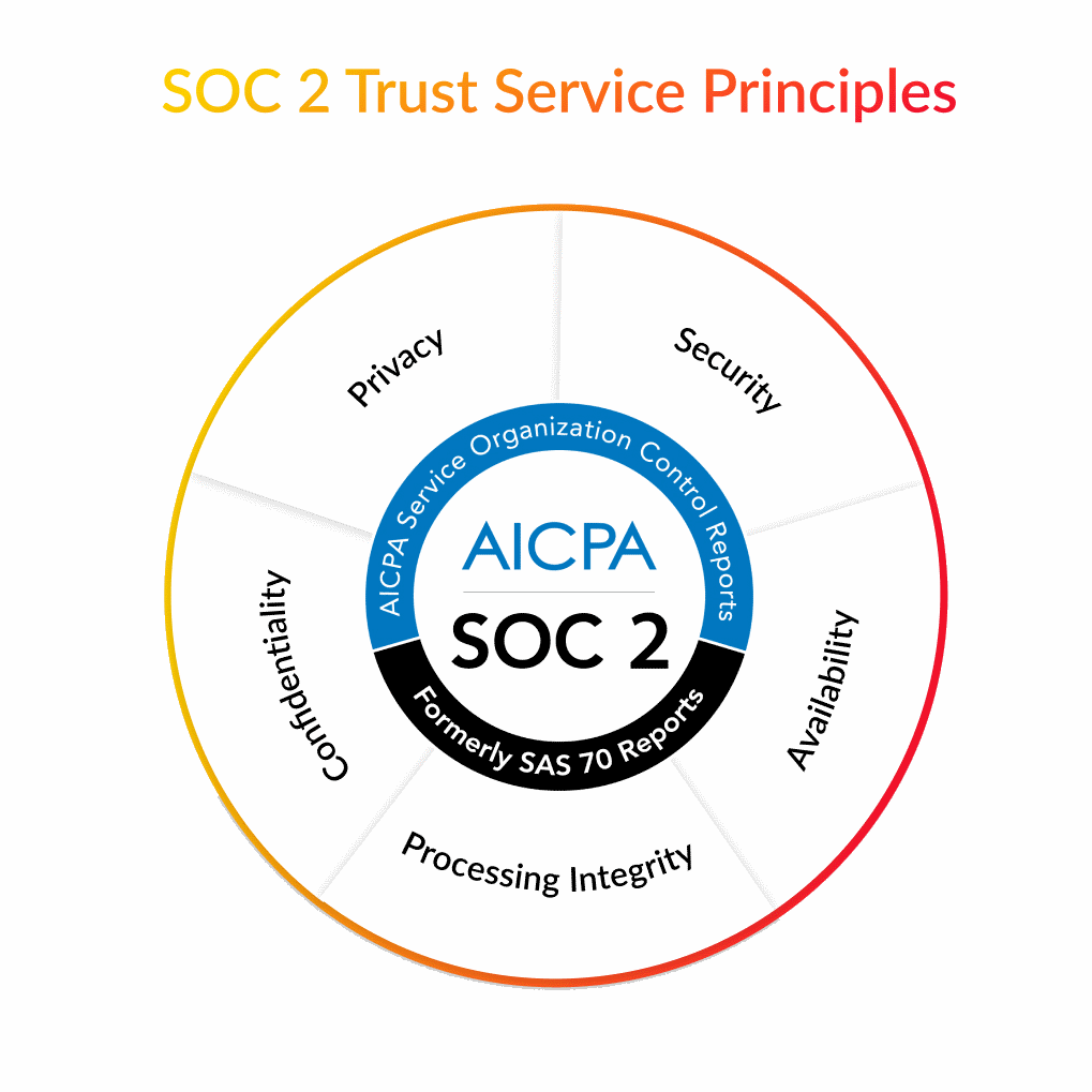 SOC 2 Five Trust Service Principles