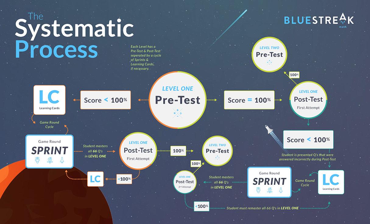 BlueStreak Math Process Map