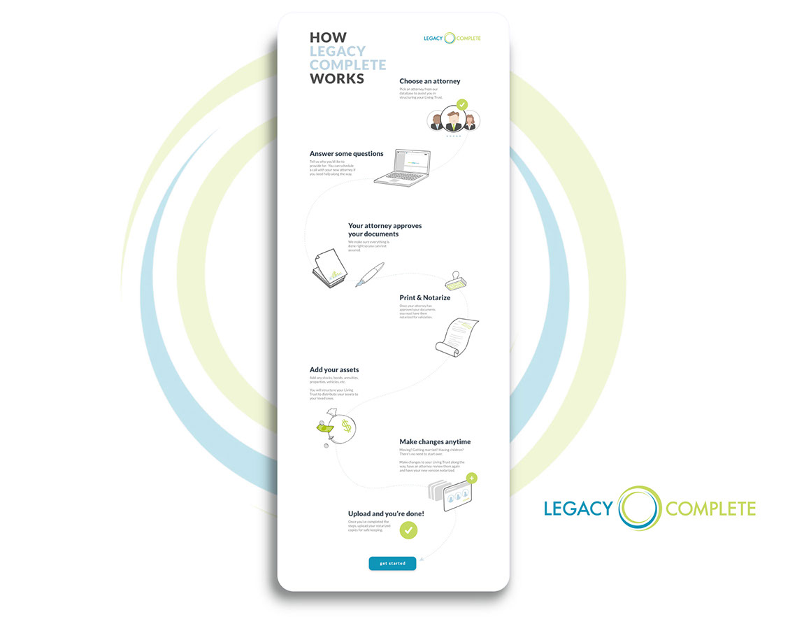 Legacy Complete 'How It Works'